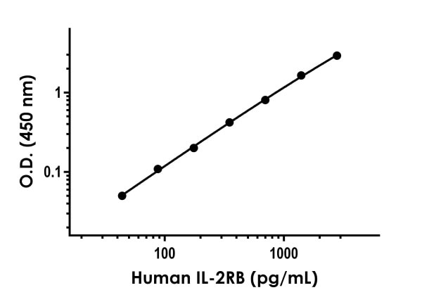 Example of human IL-2RB standard curve in Sample Diluent NS.
