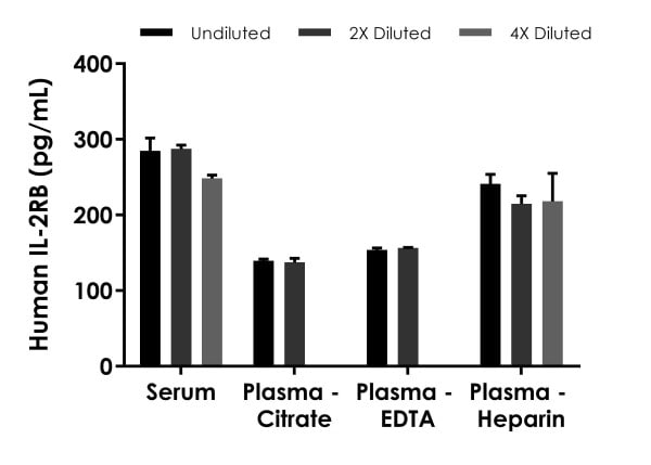 Interpolated concentrations of native IL-2RB in human serum and plasma samples.