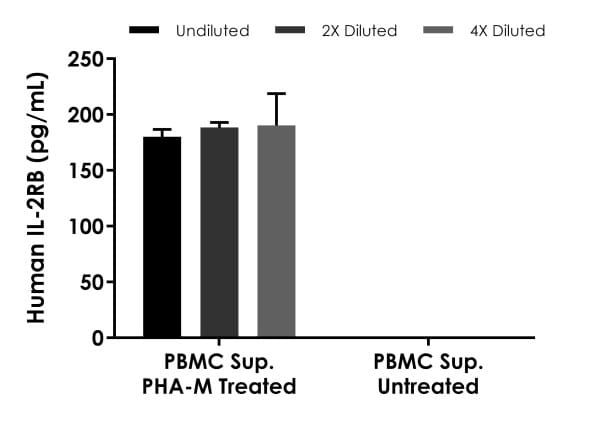 . Interpolated concentrations of native IL-2RB in human PBMC cell culture supernatant samples treated with or without 1.5% PHA-M for 36 hours.