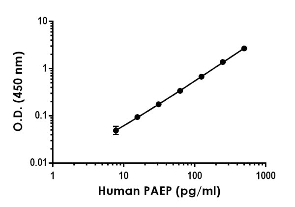 Example of Human PAEP standard curve in Sample Diluent NS.