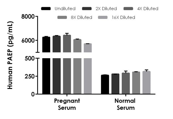 Interpolated concentrations of native PAEP in Human serum samples.