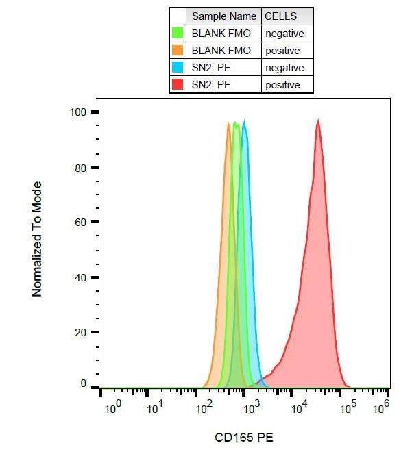 Flow Cytometry - Anti-CD165 antibody [SN2] (PE) (ab275948)