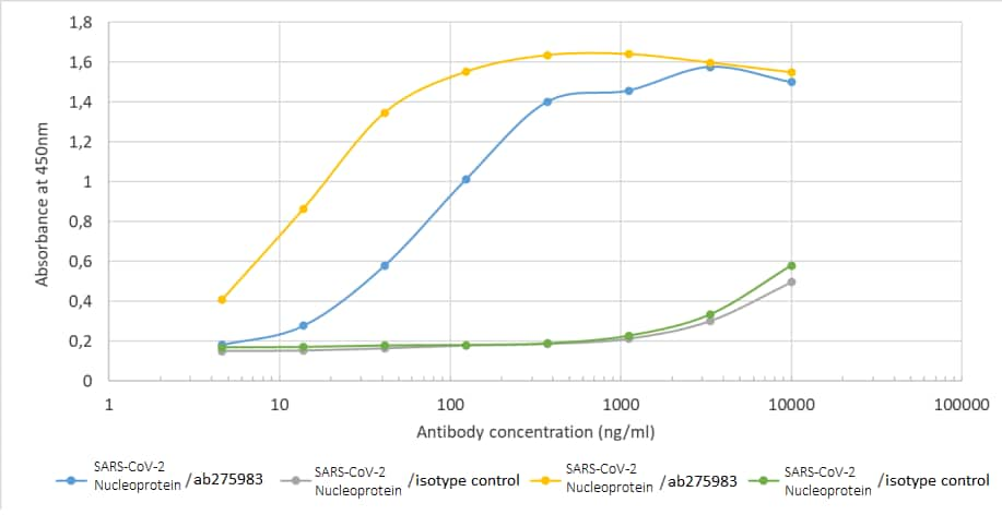 ELISA - Anti-SARS Nucleocapsid Protein antibody [CR3018 (03-018)] (ab275983)