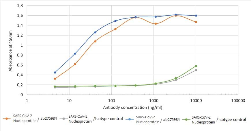 ELISA - Anti-SARS Nucleocapsid Protein antibody [CR3009 (03-009)] (ab275984)