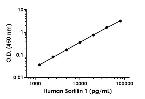 Example of human Sortilin 1 standard curve in 1X Cell Extraction Buffer PTR.