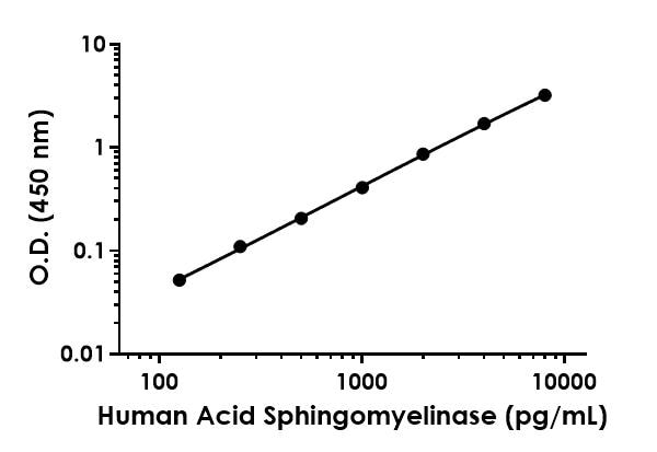 Example of human Acid Sphingomyelinase standard curve in Sample Diluent NS.
