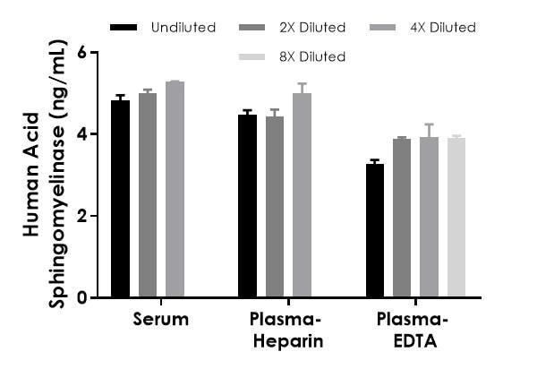 Interpolated concentrations of native Acid Sphingomyelinase in human serum, plasma (heparin), and plasma (EDTA) samples.