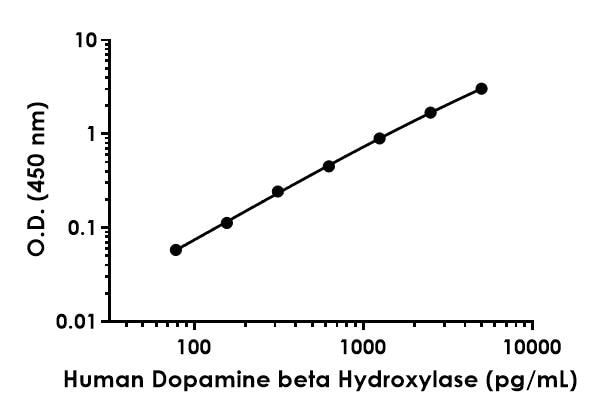 Example of human Dopamine beta Hydroxylase standard curve in Sample Diluent NS.