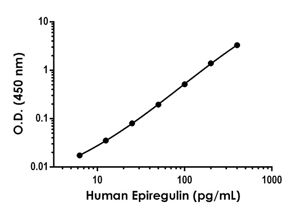 Example of human Epiregulin standard curve in Sample Diluent NS.