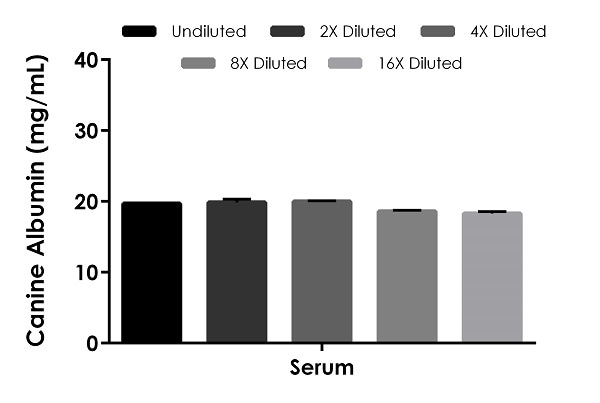 Interpolated concentrations of native Albumin in canine serum.