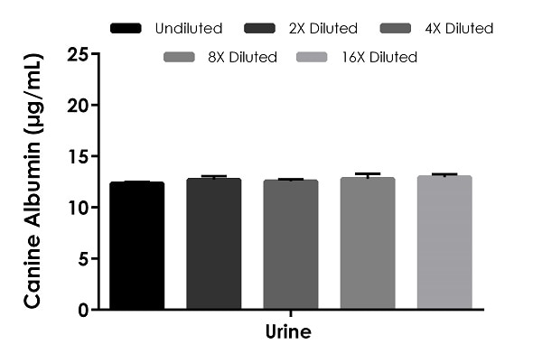 . Interpolated concentrations of native Albumin in canine urine.