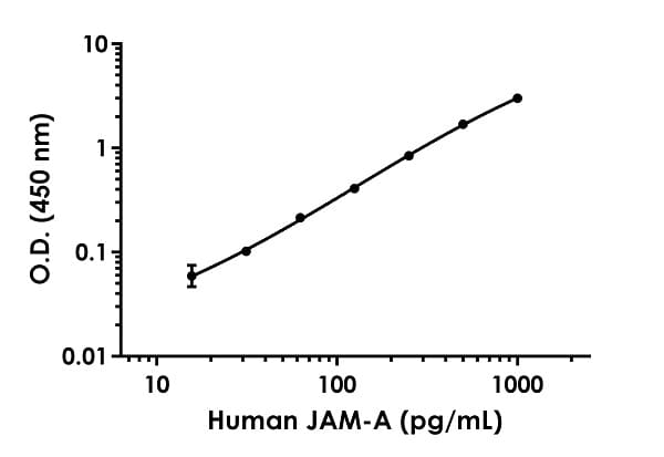 Example of human JAM-A standard curve in Sample Diluent NS