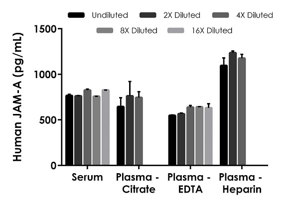 Interpolated concentrations of native JAM-A in human serum and plasma samples.