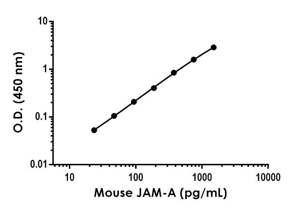 Example of mouse JAM-A standard curve in Sample Diluent NS.