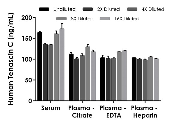 Interpolated concentrations of native Tenascin C in human serum and plasma samples.