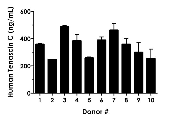 5% serum from ten individual healthy human female donors was measured in duplicate.