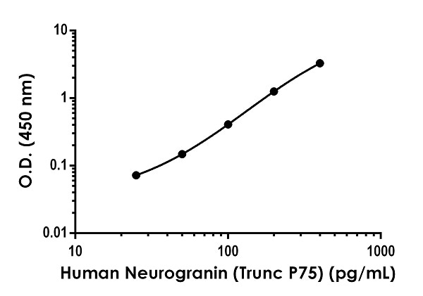 Example of Human Neurogranin standard curve in Sample Diluent NS+1X Enhancer.