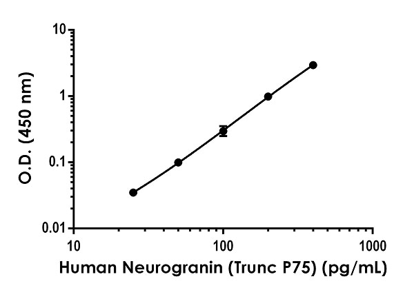 Example of pan-hmr Neurogranin standard curve in 1X Cell Extraction Buffer PTR.