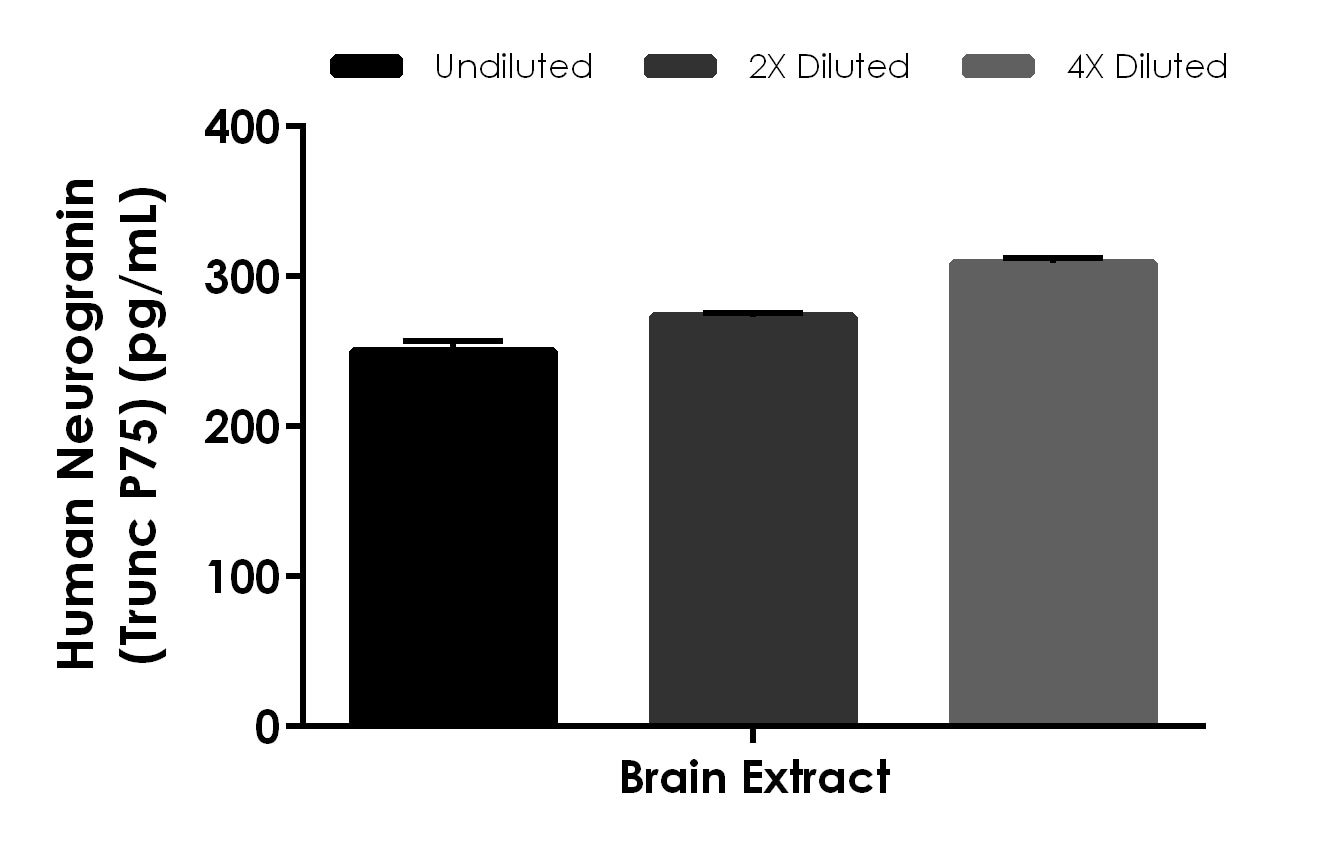 Interpolated concentrations of native Neurogranin in human brain extract based on a 40 µg/mL extract load.
