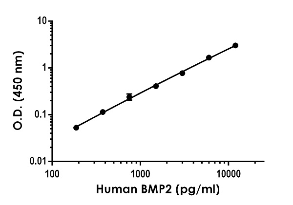 Example of human BMP2 standard curve in Sample Diluent NS.