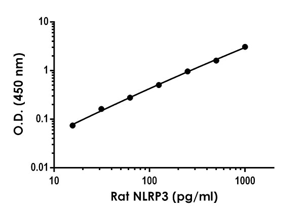 Example of rat NLRP3 standard curve in 1X Cell Extraction Buffer PTR.