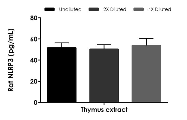 Interpolated concentrations of native NLRP3 in rat thymus extract based on a 1,000 µg/mL extract load.