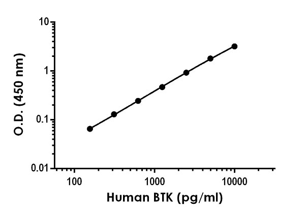 . Example of human BTK standard curve in 1X Cell Extraction Buffer PTR.