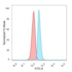 Flow Cytometry - Anti-NOC4L antibody [PCRP-NOC4L-1E3] (ab277096)