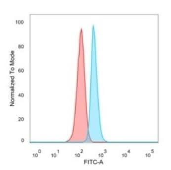 Flow Cytometry - Anti-NOC4L antibody [PCRP-NOC4L-1E3] - BSA and Azide free (ab277112)