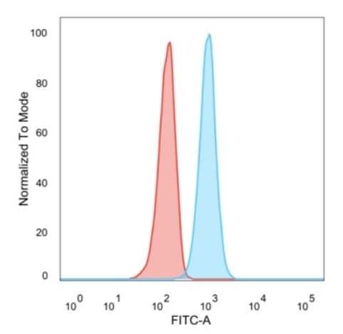 Flow Cytometry - Anti-Retinoid X Receptor beta/RXRB antibody [PCRP-RXRB-2B6] - BSA and Azide free (ab277119)
