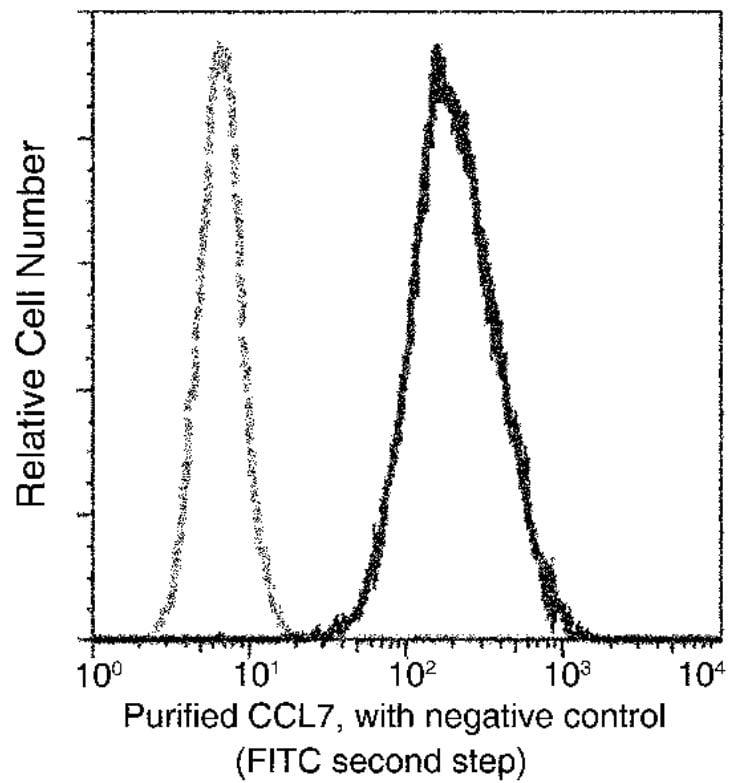 Flow Cytometry - Anti-MCP3 antibody (ab277128)