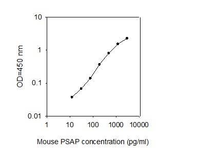 Mouse PSAP ELISA kit (ab277399) Standard curve.