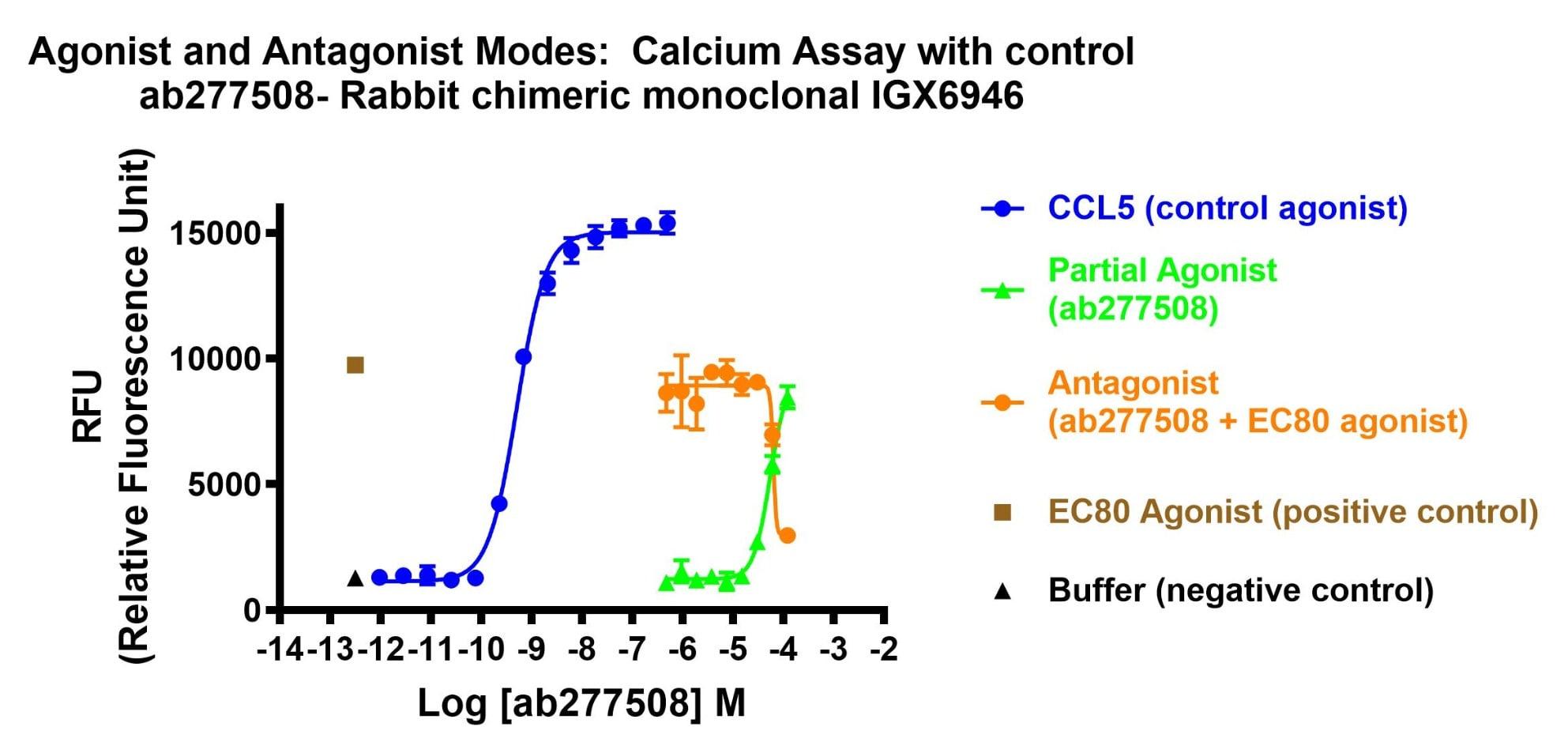 Functional Studies - Anti-CCR5 antibody [IGX6946] (ab277508)