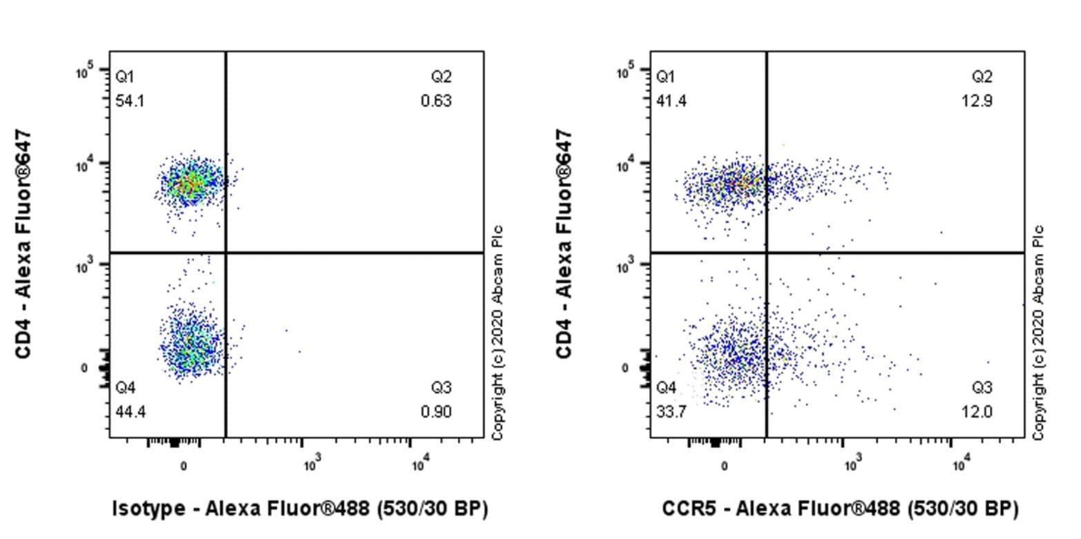 Flow Cytometry - Anti-CCR5 antibody [IGX6946] (ab277508)