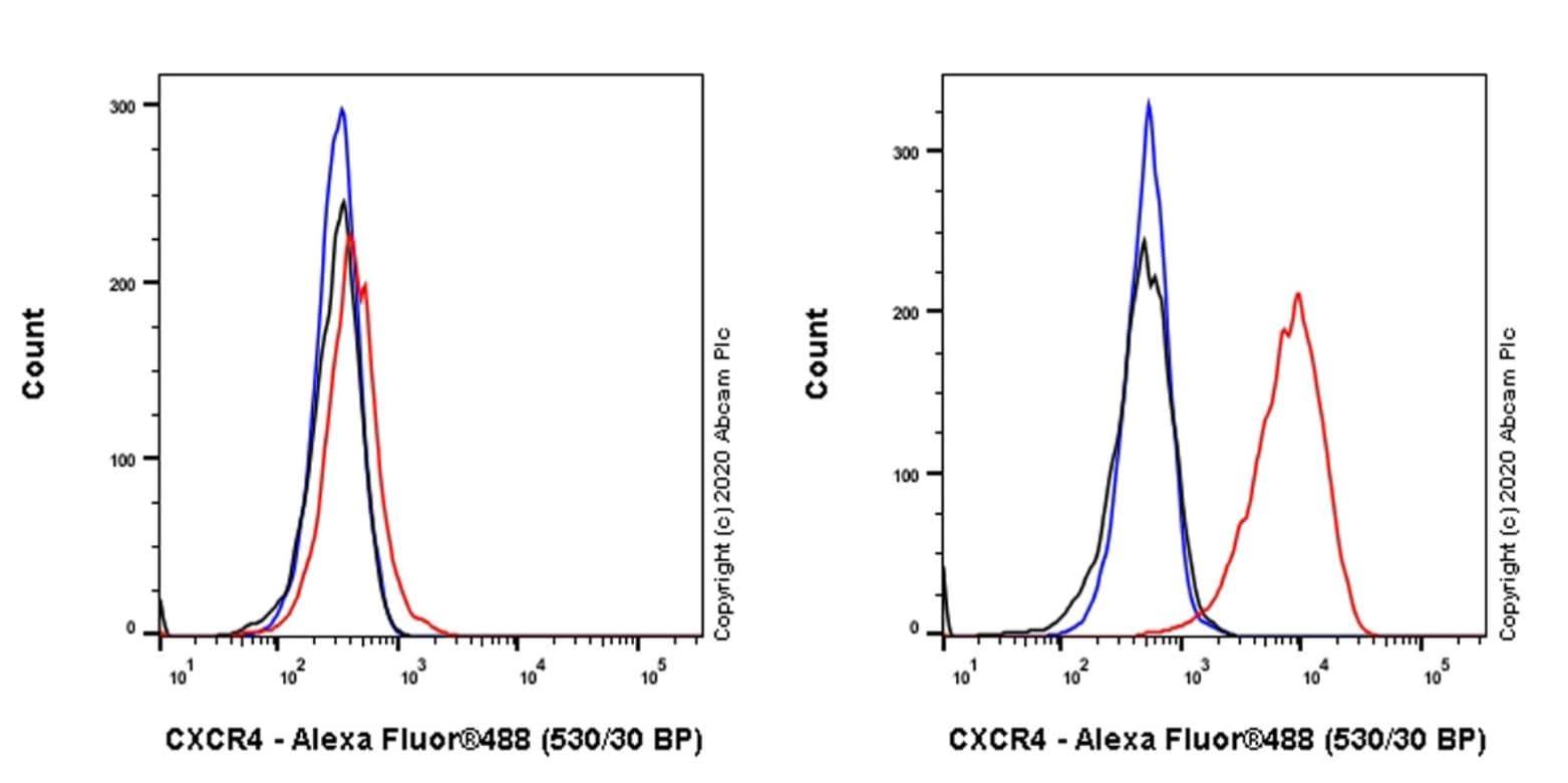 Flow Cytometry - Anti-CXCR4 antibody [IGX7032] - BSA and Azide free (ab277509)