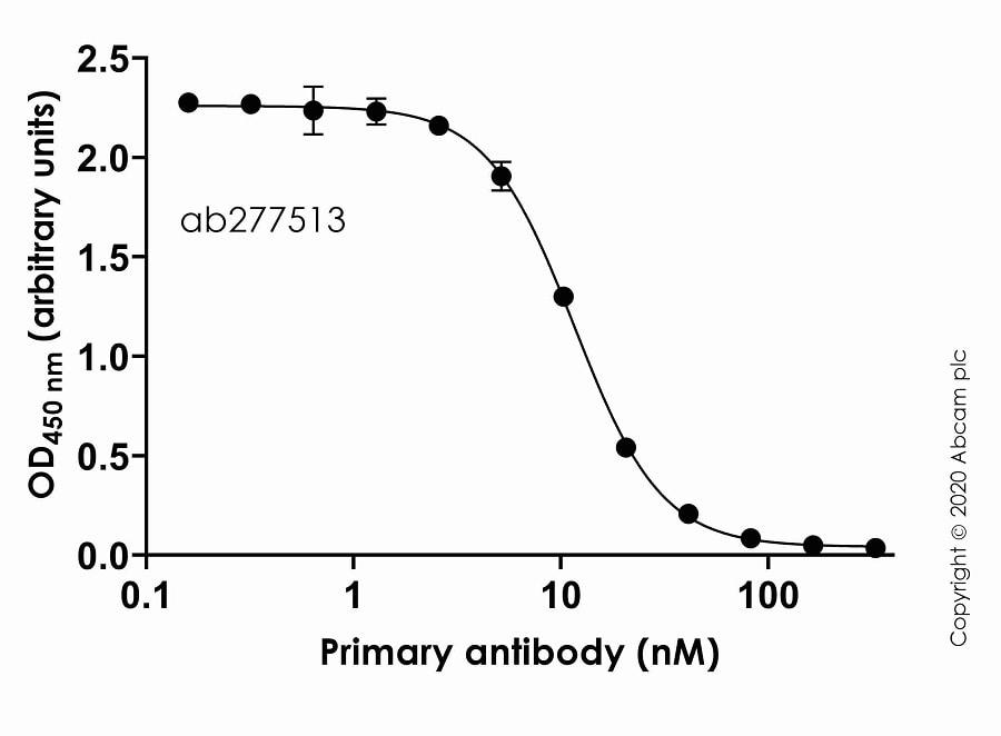 Indirect ELISA - Anti-SARS-CoV-2 Spike RBD antibody [CV30] (ab277513)