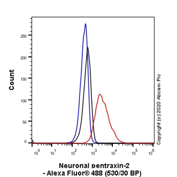 Flow Cytometry - Anti-NPTX2 antibody [EPR24020-38] - BSA and Azide free (ab277533)