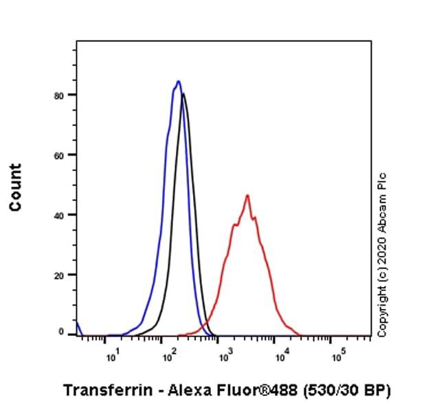 Flow Cytometry - Anti-Transferrin antibody [EPR20149-224] - BSA and Azide free (ab277640)