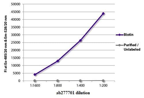 ELISA - Recombinant Streptavidin protein (FITC) (ab277701)