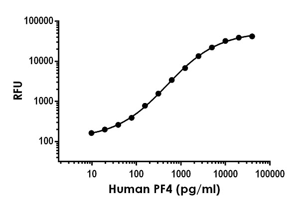 Example of human PF4 standard curve in Sample Diluent NS