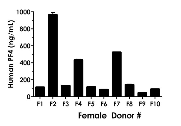 0.5% Serum from ten individual healthy human female donors was measured in duplicate.