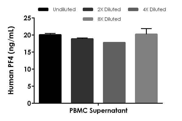 Interpolated concentrations of native PF4 in human cell culture supernatant samples.
