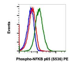 Flow Cytometry - PE Anti-NF-kB p65 (phospho S536) antibody [NFKBp65S536-B7] (ab278630)