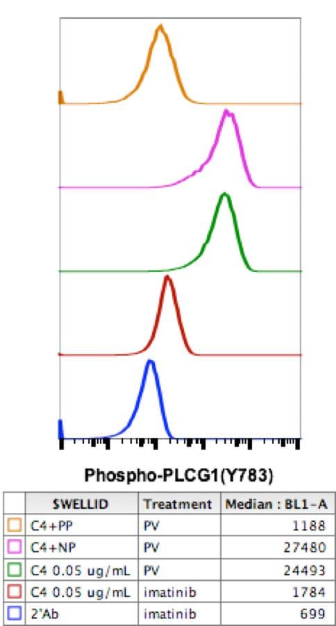 Flow Cytometry - Anti-Phospholipase C gamma 1/PLC-gamma-1 (phospho Y783) antibody [PLCG1Y783-C4] (ab278707)