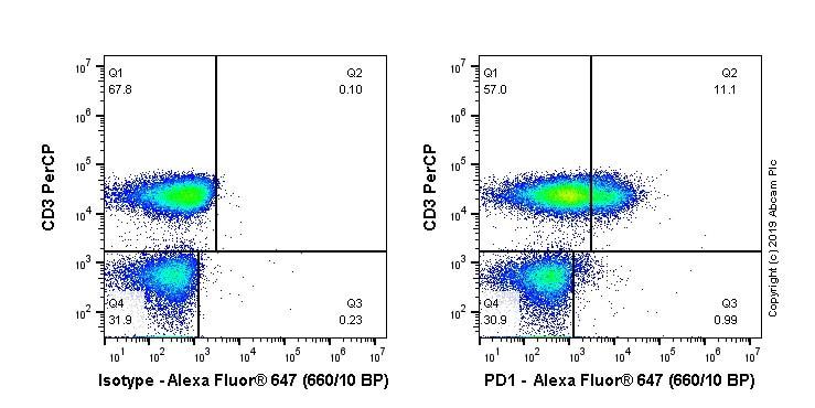 Flow Cytometry - Alexa Fluor® 647 Anti-PD1 antibody [NAT105] (ab279695)