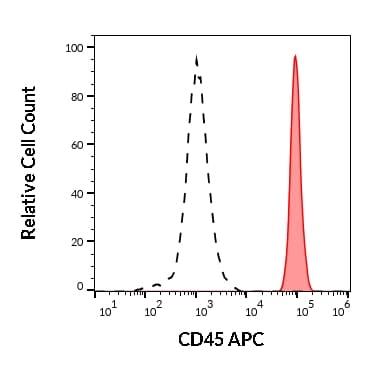 Flow Cytometry - APC Anti-CD45 antibody [MEM-28] (ab28106)