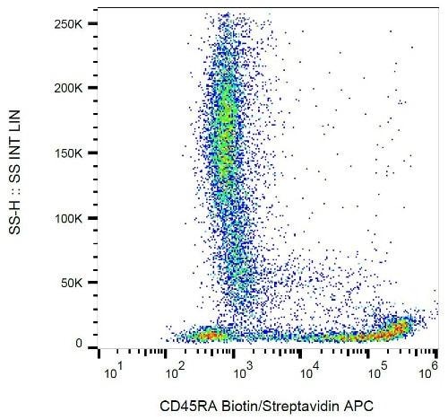 Flow Cytometry - Anti-CD45RA antibody [MEM-56] (Biotin) (ab28109)