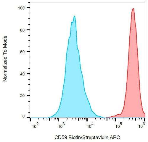 Flow Cytometry - Anti-CD59 antibody [MEM-43] (Biotin) (ab28114)