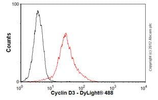 Flow Cytometry - Anti-Cyclin D3/CCND3 antibody [DCS2.2] (ab28283)