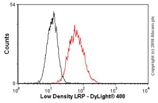 Flow Cytometry - Anti-LRP1 antibody [5A6] (ab28320)